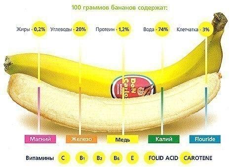 а. банановая диета