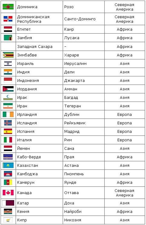 А) 3. таблица всех стран мира