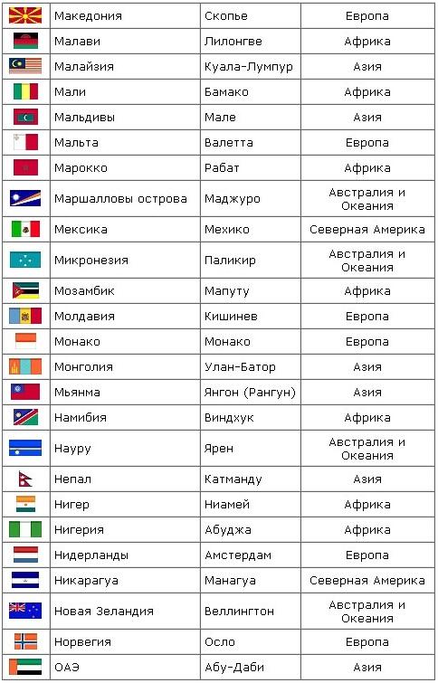 а) 5. таблица стран мира и городов