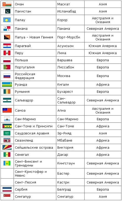 а) 6. таблица стран мира флаги сталдицы