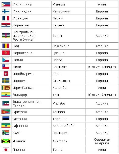 а) 8. таблица стран мира и городов флаги названия сталиц