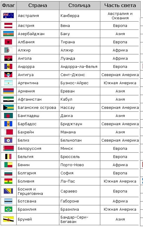 а. 1. таблица стран мира