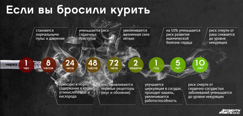 а. как бросить курить