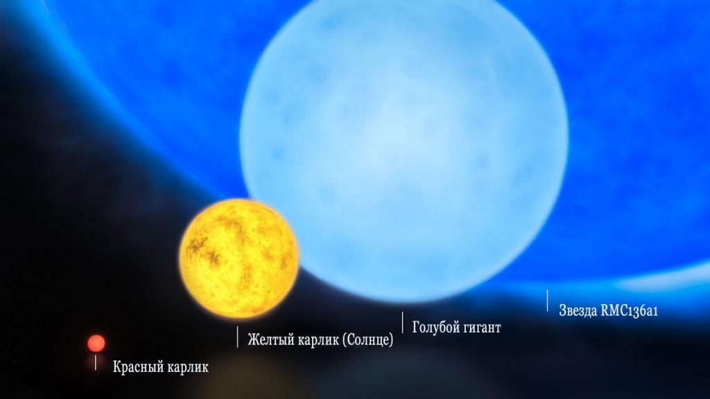 а. сравнение размеров звезд Sravnenie-zvezd