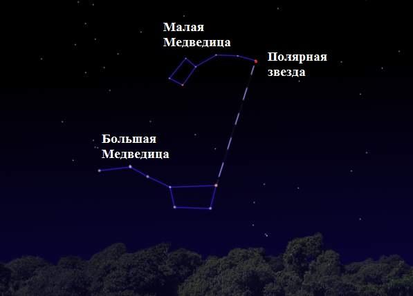 Opredelenie-storon-sveta-bez-kompasa-po-zvezdam-v-severnom-polusharii-po-polyarnoj-zvezde