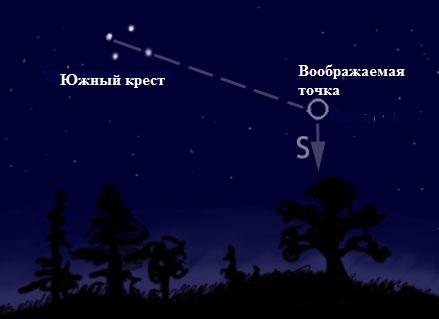 Opredelenie-storon-sveta-bez-kompasa-po-zvezdam-v-yuzhnom-polusharii-po-yuzhnomu-krestu