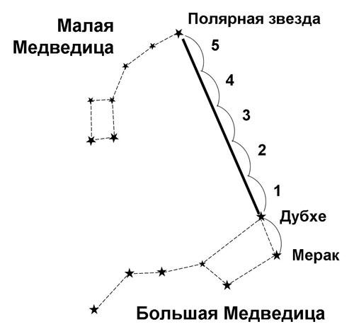 Opredelenie-storon-sveta-po-polyarnoj-zvezde...
