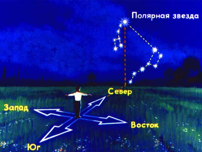 Opredelenie-storon-sveta-po-polyarnoj-zvezde