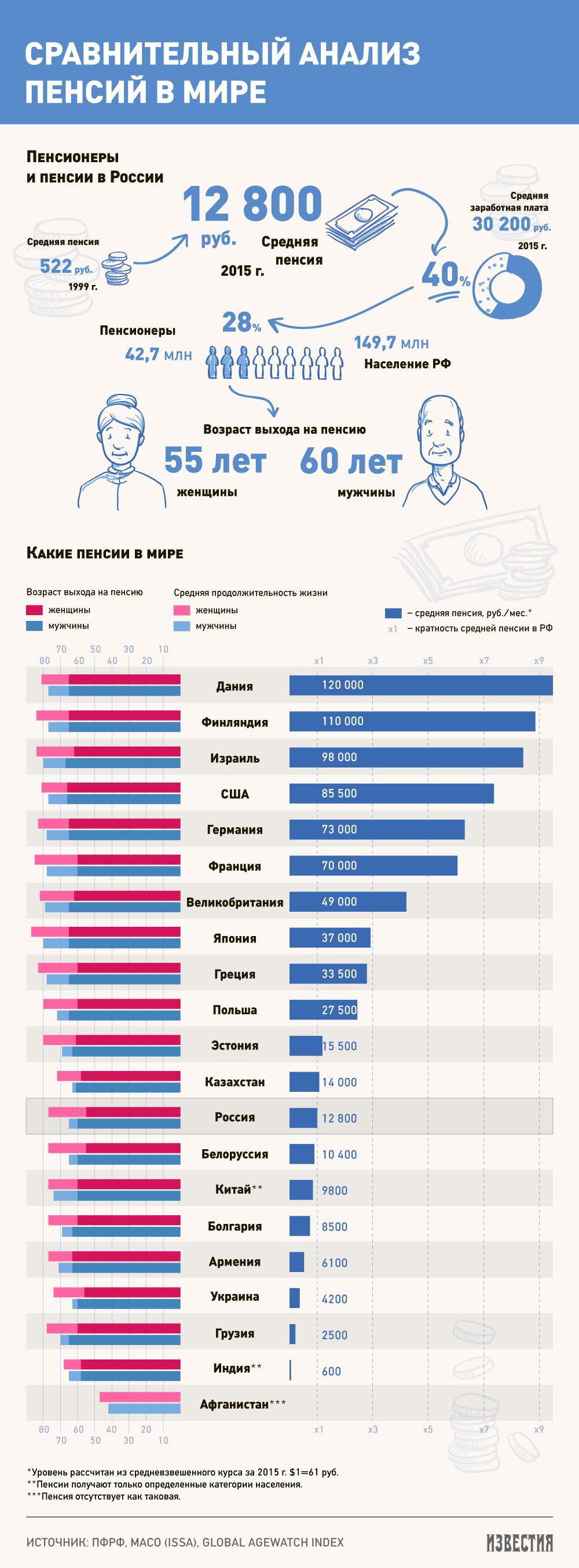 pensiya-v-raznyh-stranah-mira-infografika