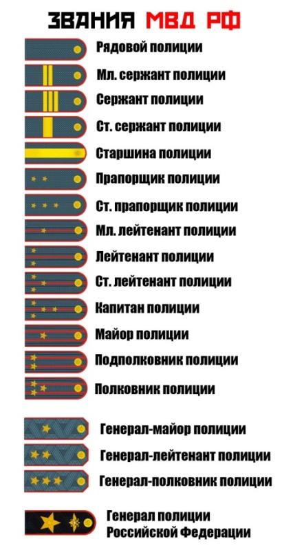 pogony-mvd-rossii-i-zvaniya-tablitsa-foto