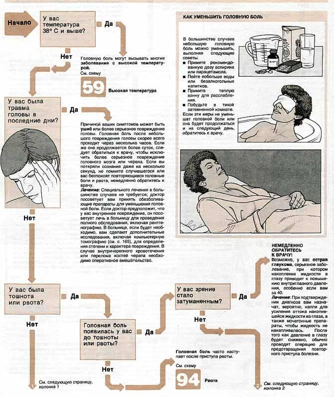 CHto-delat-esli-bolit-golova-sovety-infografika