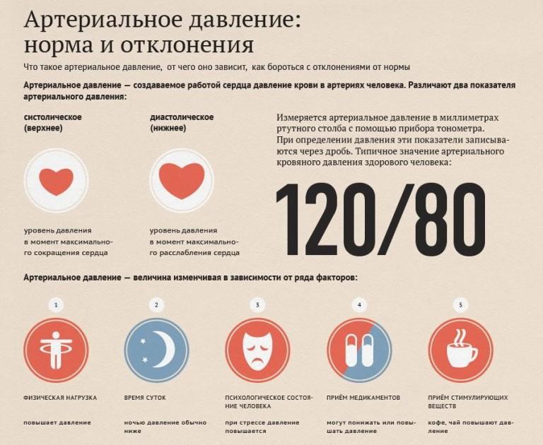 Kakoe-normalnoe-davlenie-u-cheloveka-120-na-80-infografika