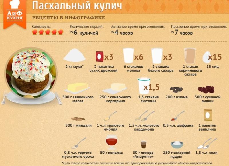 Pasha-retsepty-prigotovleniya-kulichej-infografika