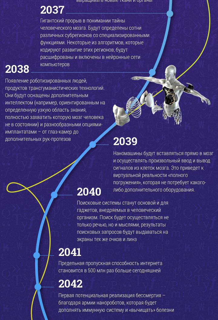 interesnye-fakty-mir-budushhego-po-predskazaniyam-uchenogo-do-2099-goda-infografika