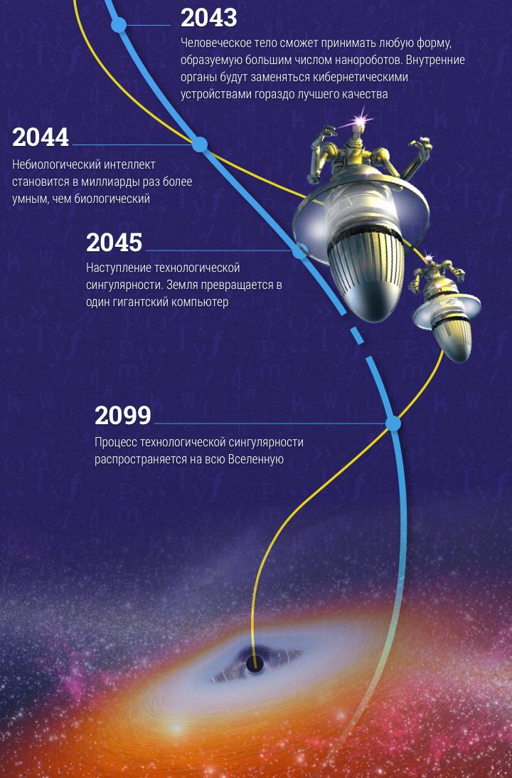 interesnye-fakty-mir-i-tehnika-budushhego-v-prognozah-do-2099-goda-ot-Reya-Kurtsvejla-infografika