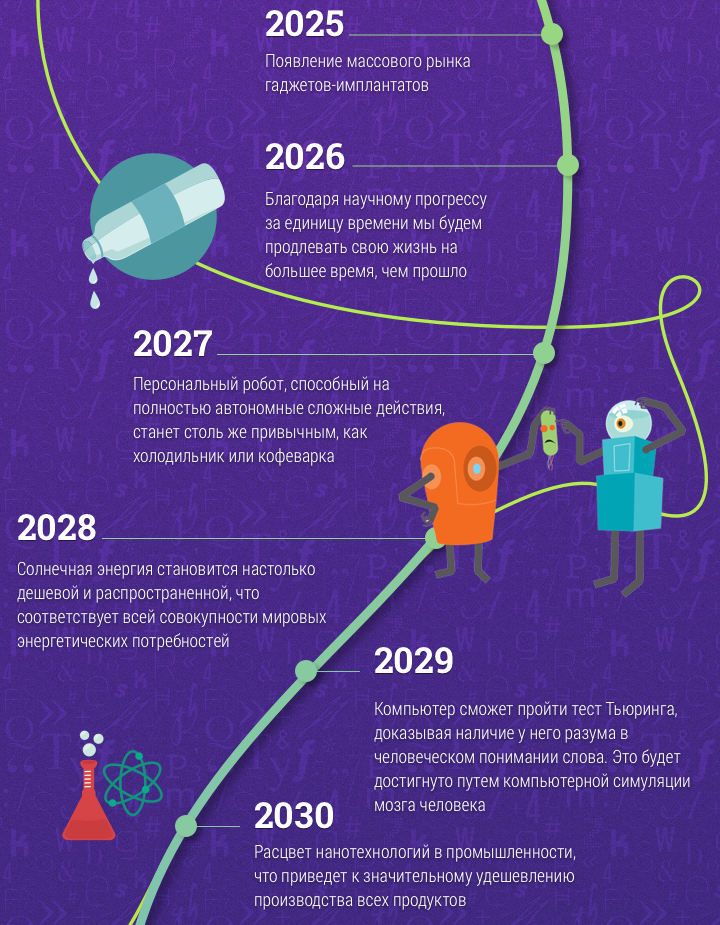 mir-budushhego-v-prognozah-i-predskazaniyah-do-2099-goda-ot-Reya-Kurtsvejla-infografika...