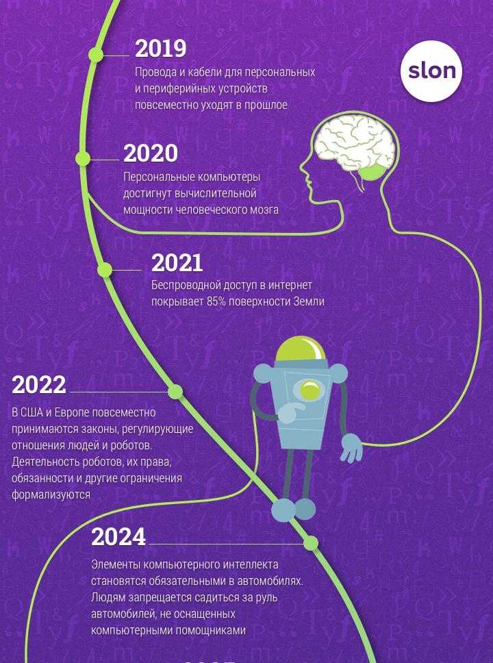 mir-budushhego-v-prognozah-i-predskazaniyah-do-2099-goda-ot-Reya-Kurtsvejla-infografika