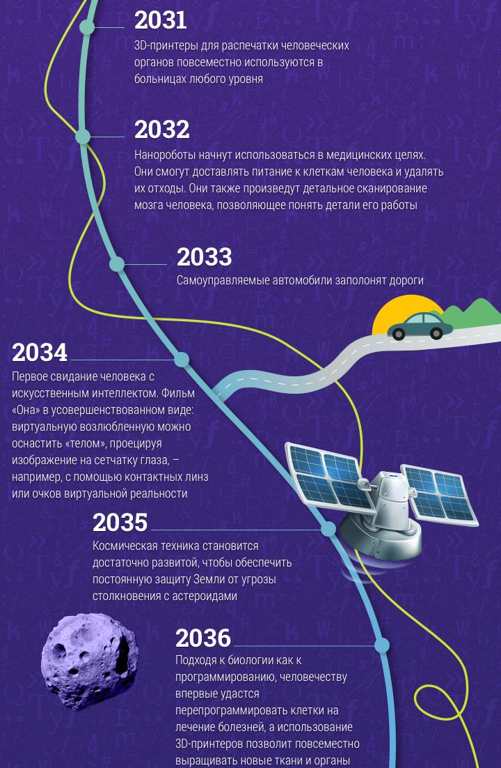 mir-i-goroda-budushhego-po-prognozam-i-predskazaniyu-do-2099-goda-ot-uchenogo-infografika