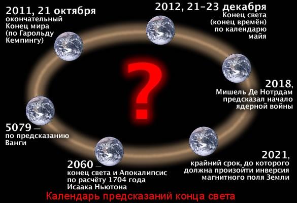 kalendar-predskazanij-kontsa-sveta