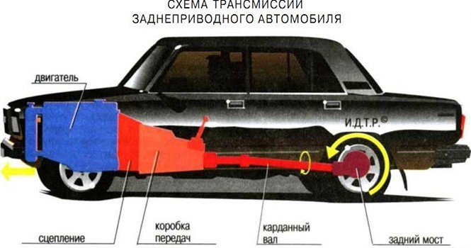 stseplenie-zadne-privodnogo-avto-shema-foto