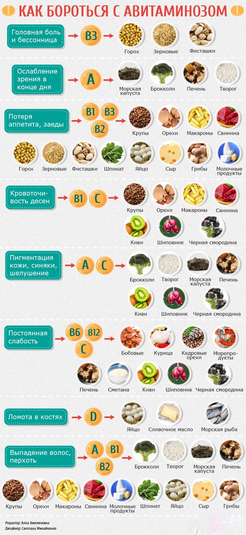 avitaminoz-tablitsa-nuzhnyh-vitaminov-v-produktah-1