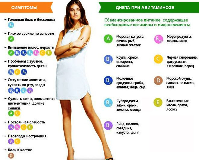 avitaminoz-tablitsa-nuzhnyh-vitaminov