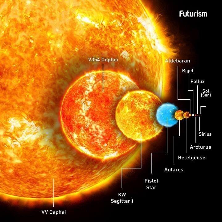 kakaya-samaya-bolshaya-zvezda-vo-vselennoj-SHHita-foto-zvezd-i-giganskih-planet