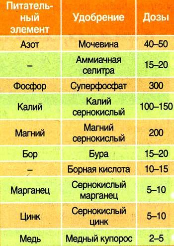 tablitsa-podkormok-ovoshhej-doza-udobrenij-dlya-letnih-vnekornevyh-podkormok