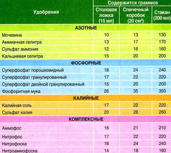 tablitsa-podkormok-ovoshhej-kolichestva-udobrenij-v-grammah-stakanah-korobkah