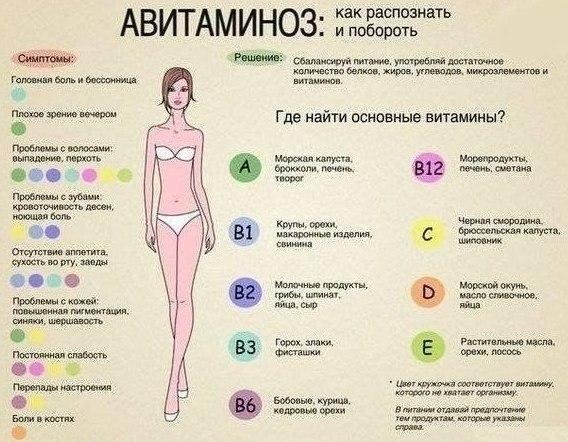 avitaminoz-chto-eto-takoe-i-kak-s-nim-borotsya-vesnoj-shema-tablitsa-nuzhnyh-vitaminov