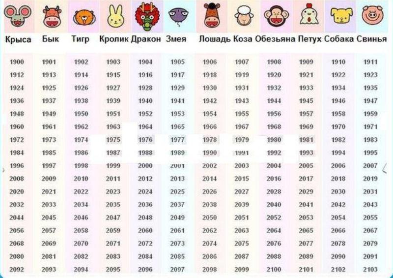 infografika-Vostochnyj-kalendar-zhivotnyh-po-godam.-Tablitsa-vostochnogo-kalendarya