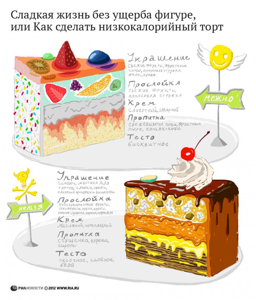 infografika-eda-i-kulinariya-nizkolorijnyj-tort