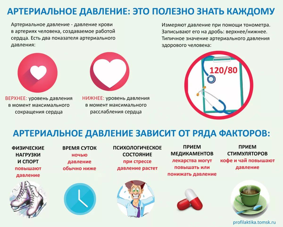 infografika-kakoe-normalnoe-davlenie-u-cheloveka-120-na-80