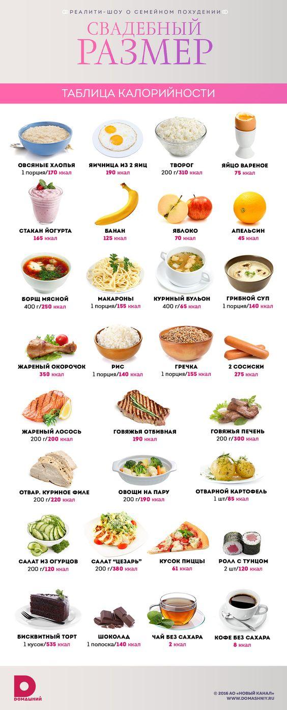infografika-kalorijnost-produktov-tablitsa...