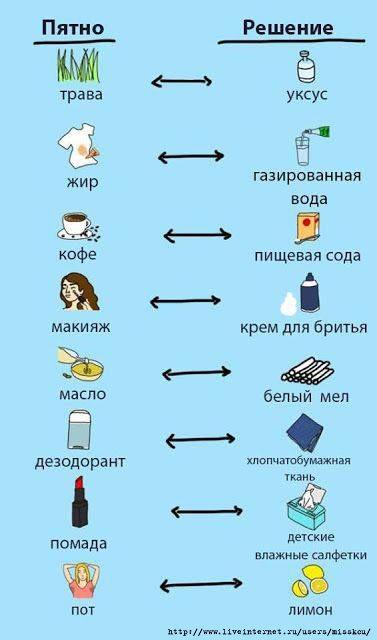 infografika-naturalnye-ochistiteli-ot-pyaten-tablitsa
