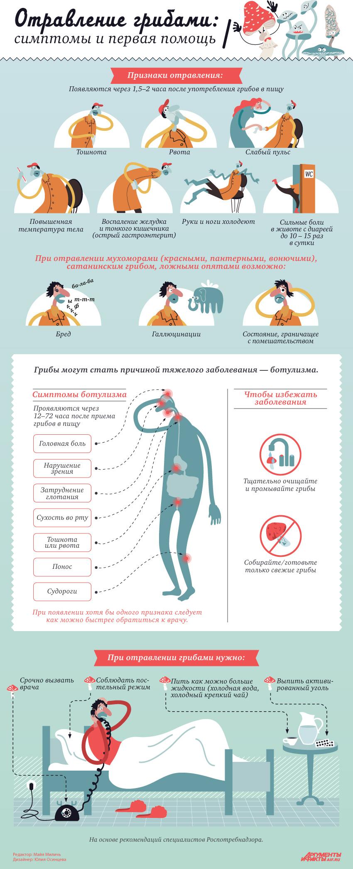infografika-otravlenie-gribami-simptomy-i-pervaya-pomoshh
