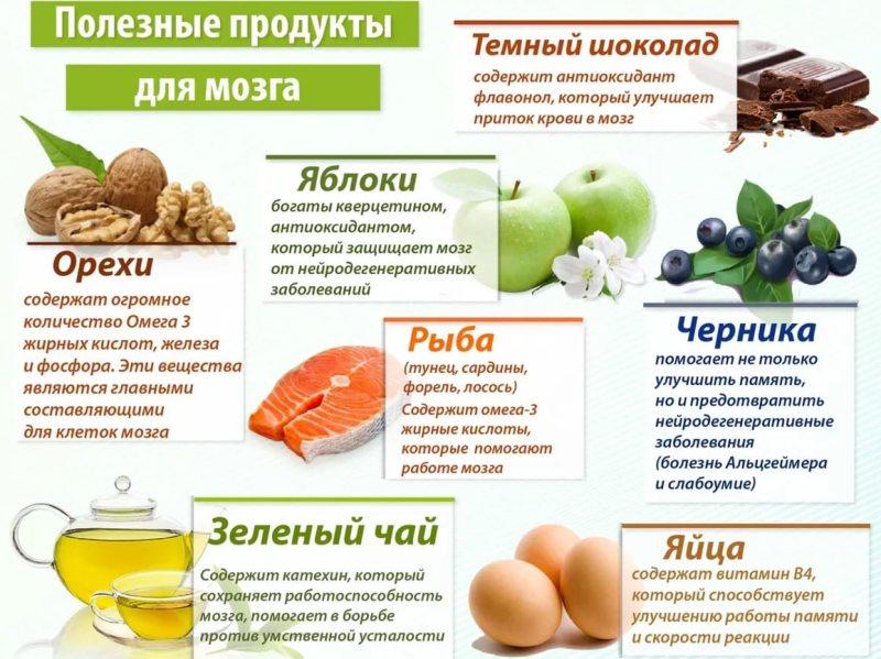 infografika-poleznye-produkty-dlya-golovy-i-mozga