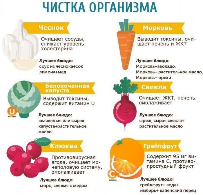infografika-poleznye-zametki-i-sovety-v-infografike-produkty-katorye-ochishhayut-organizm