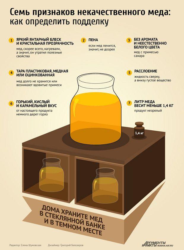 infografika-sem-priznakov-kachestvennogo-myoda-tablitsa