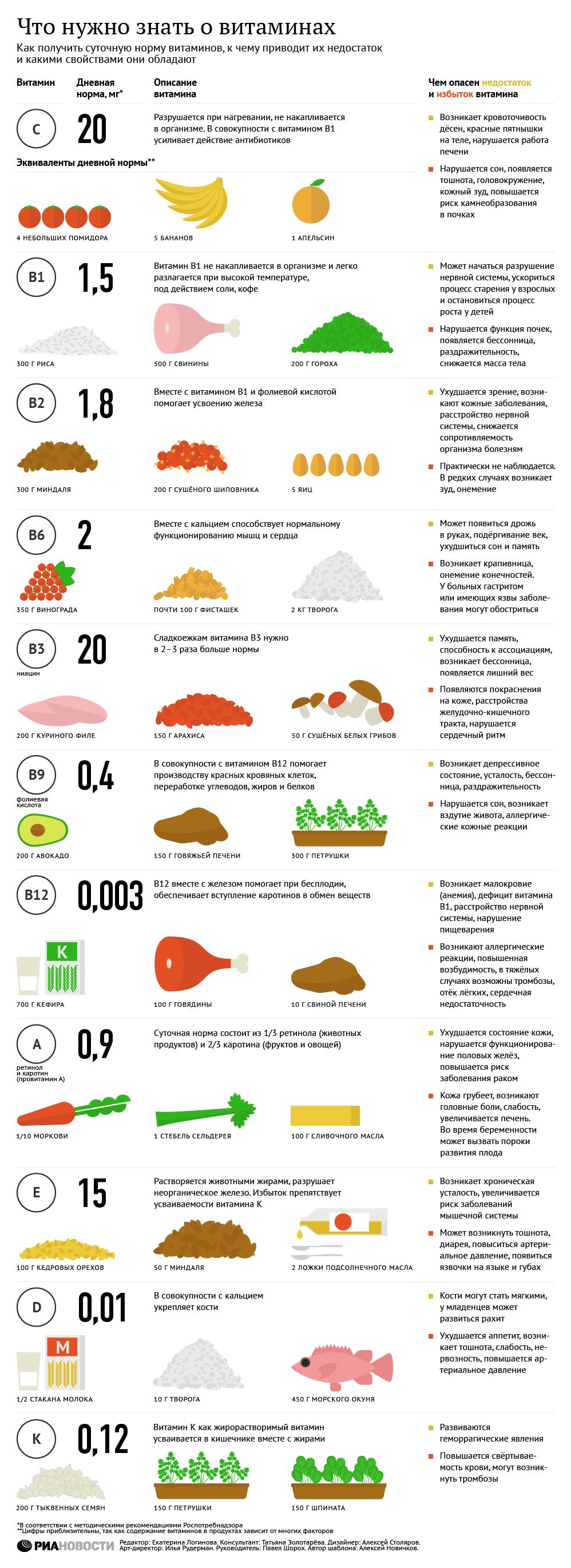 infografika-sutochnaya-norma-vitaminov-v-organizme