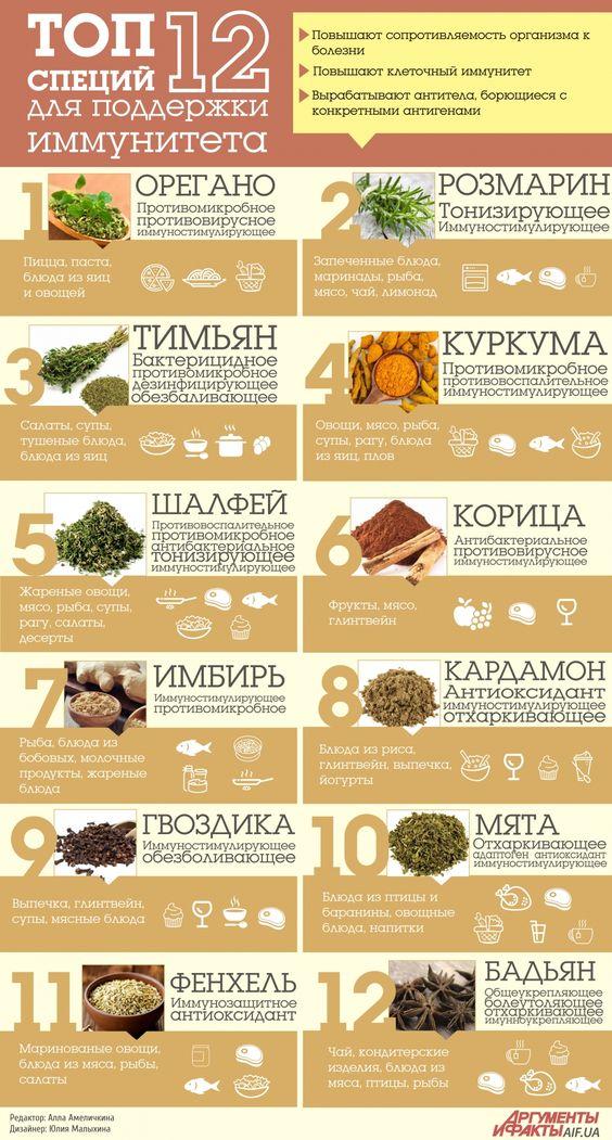 infografika-vidy-spetsij-poderzhivayushhij-imunitet-tablitsa