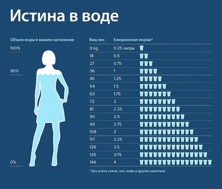 infografika-voda-skolko-trebuetsya-vody-v-sutki-cheloveku