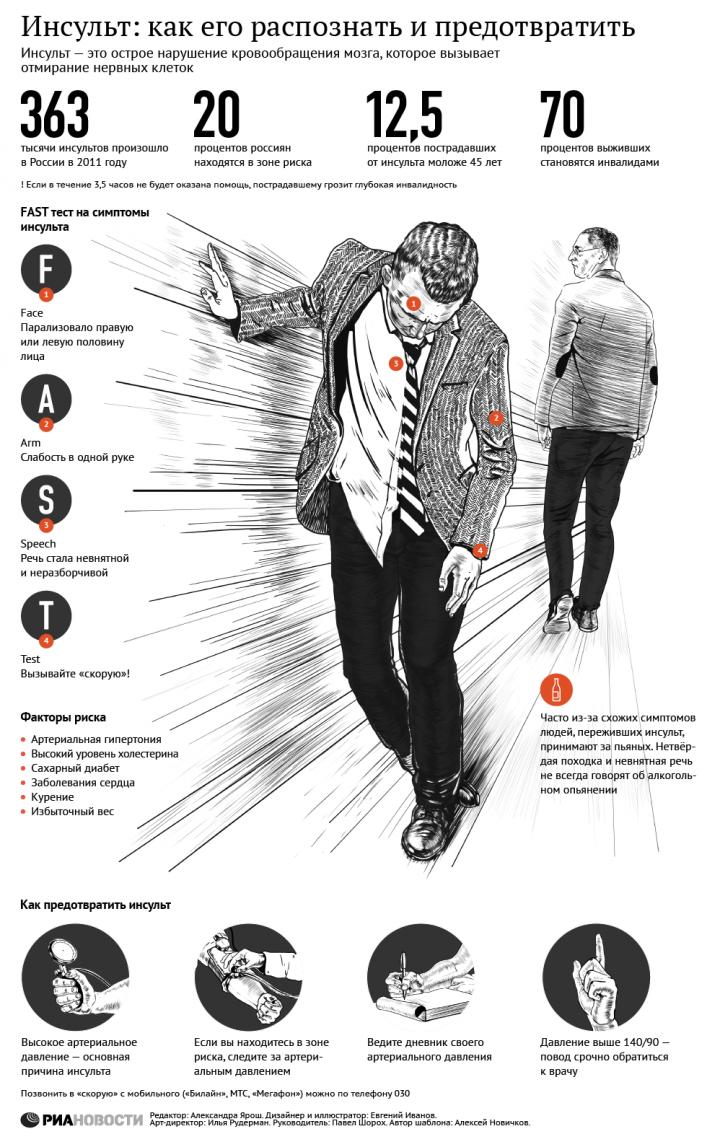 infografika-zdorove-insult-kak-ego-raspoznat