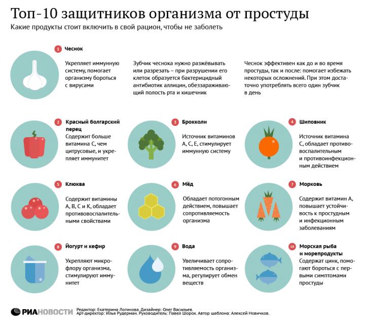infografika-zdorove-top-10-zashhitnikov-ot-prostudy
