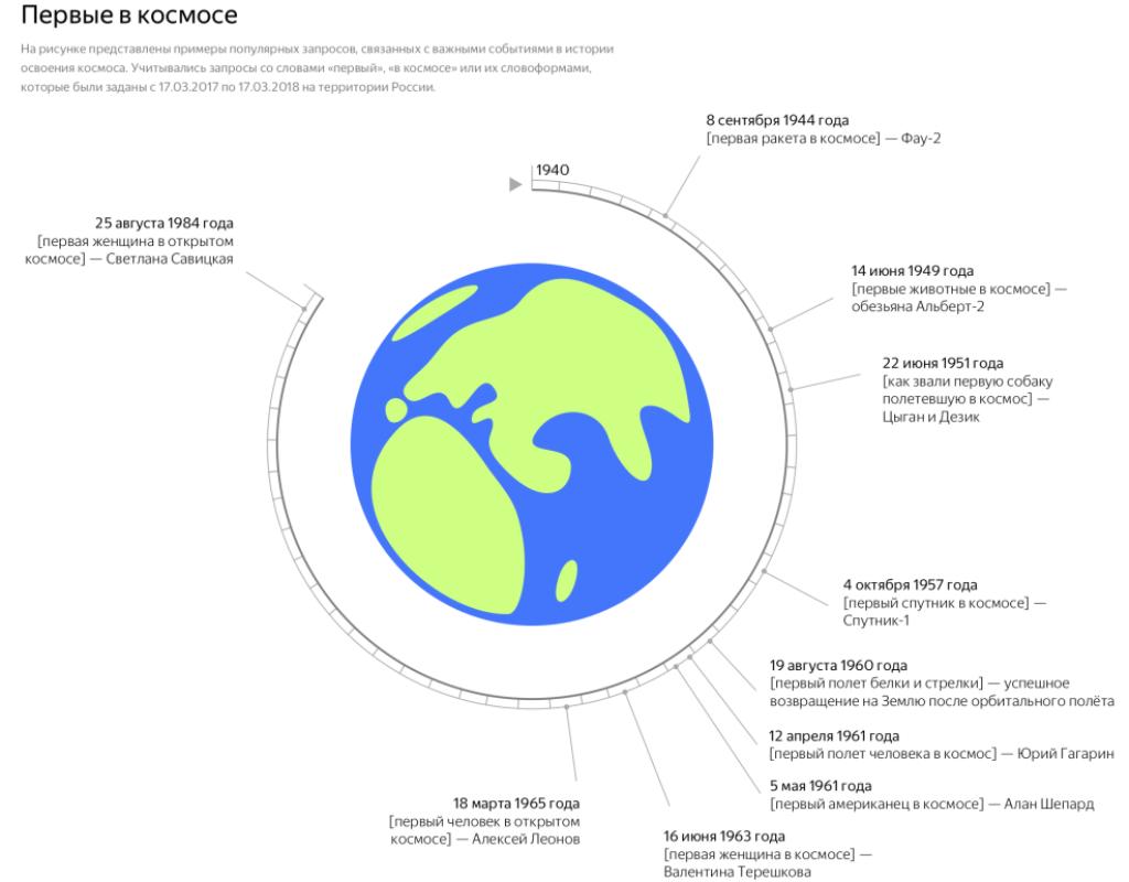 pervye-v-kosmose-infografika-1