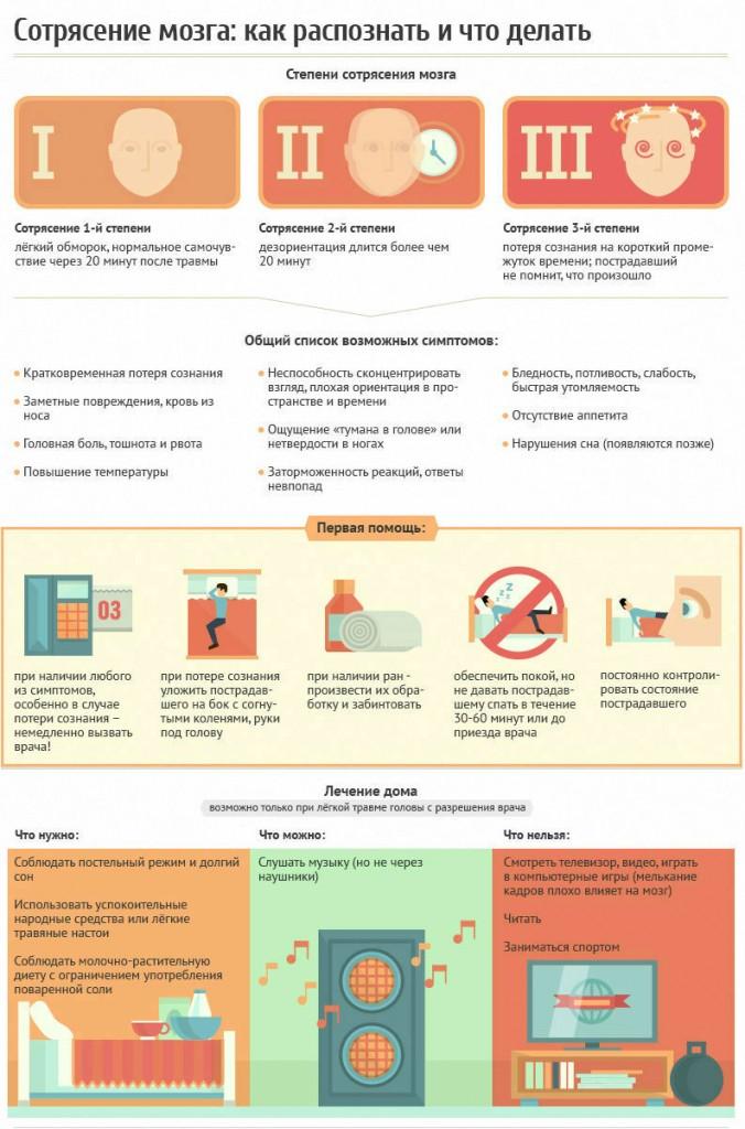 sotryasenie-mozga-u-detej-prichiny-simptomy-i-lecheniya-infografika