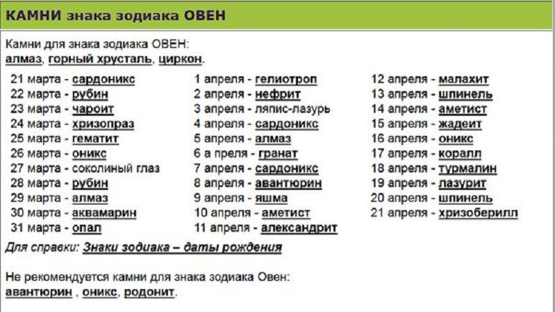 tablitsa-dragotsennyh-kamnej-dlya-kazhdogo-znaka-zodiaka-Oven