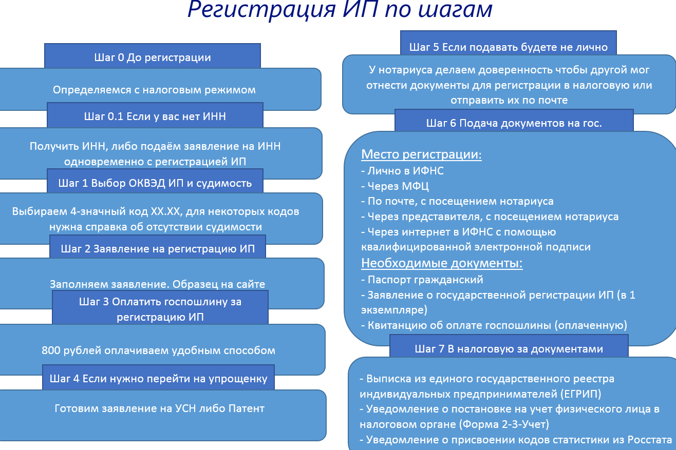 kak-stat-chastnym-predprinematelem-protsess-registratsii-IP-poshagovaya-instruktsiya