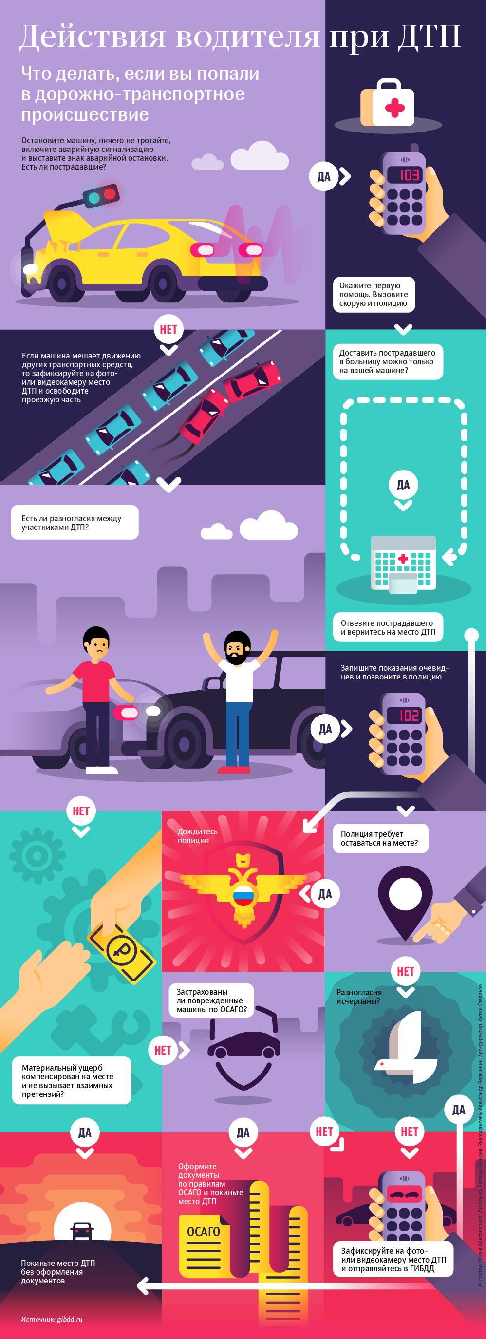 infografika-chto-delat-v-sluchae-DTP