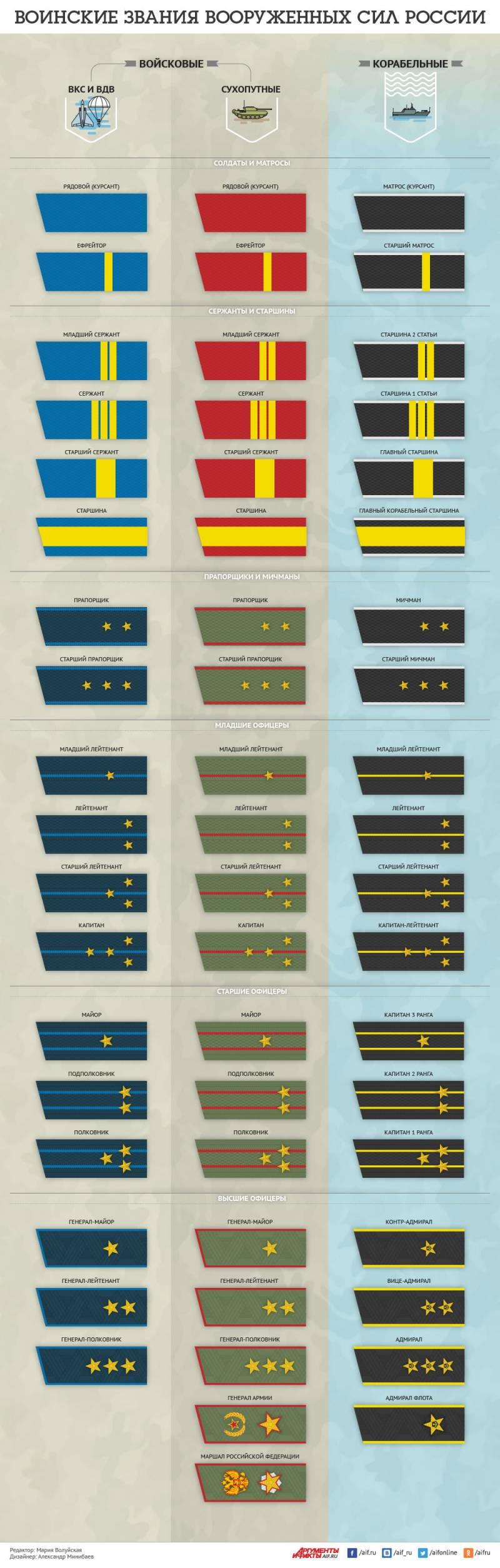 voennye-pogony-i-zvaniya-rossijskoj-armii-infografika
